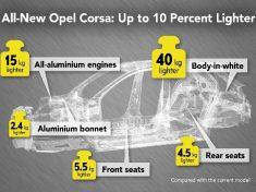 Opel-Corsa-Lightweight-design-infographic-06572-news-rotator
