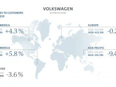Volkswagen Group expands market share in May