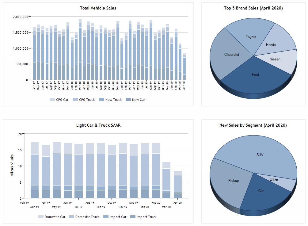 april-2020-sales-autodata-corp-data